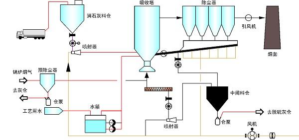 循环流化床半干法